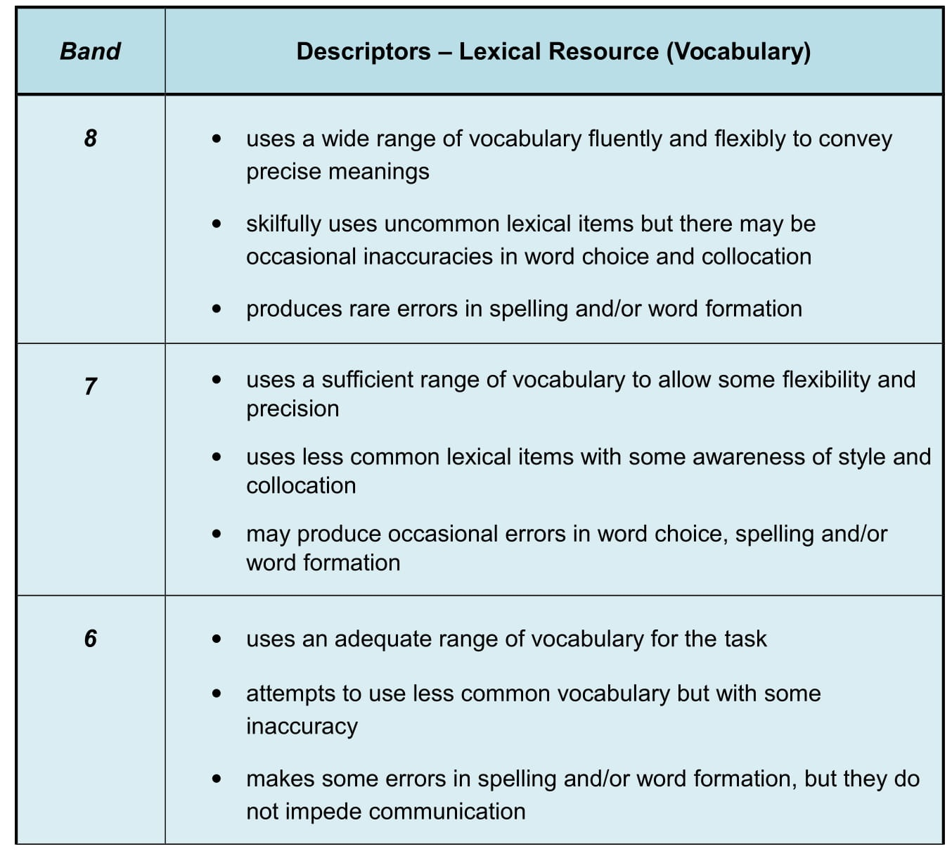 Academic Ielts Task 1 Vocabulary For Task 1 Essays Ielts Jacky